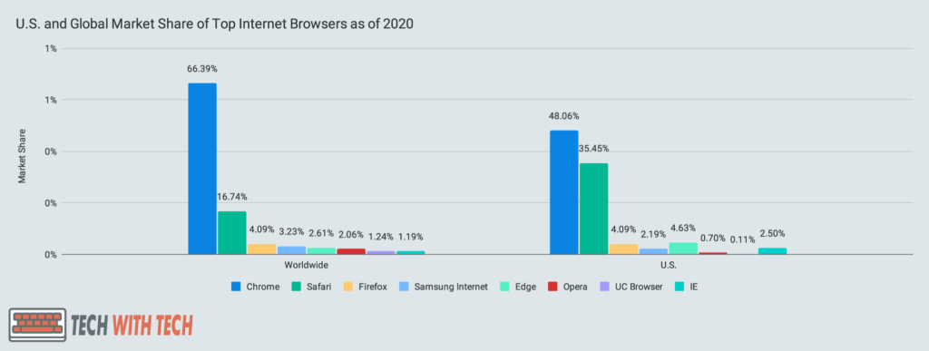 U.S. and Global Market Share of Top Internet Browsers as of 2020