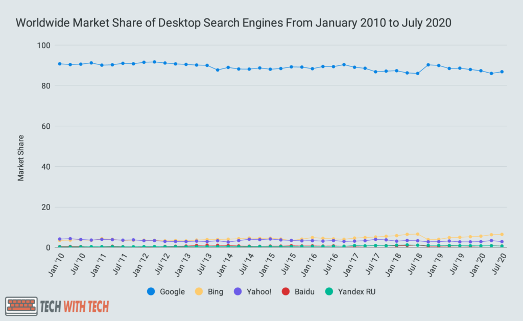 Worldwide Market Share of Desktop Search Engines From January 2010 to July 2020