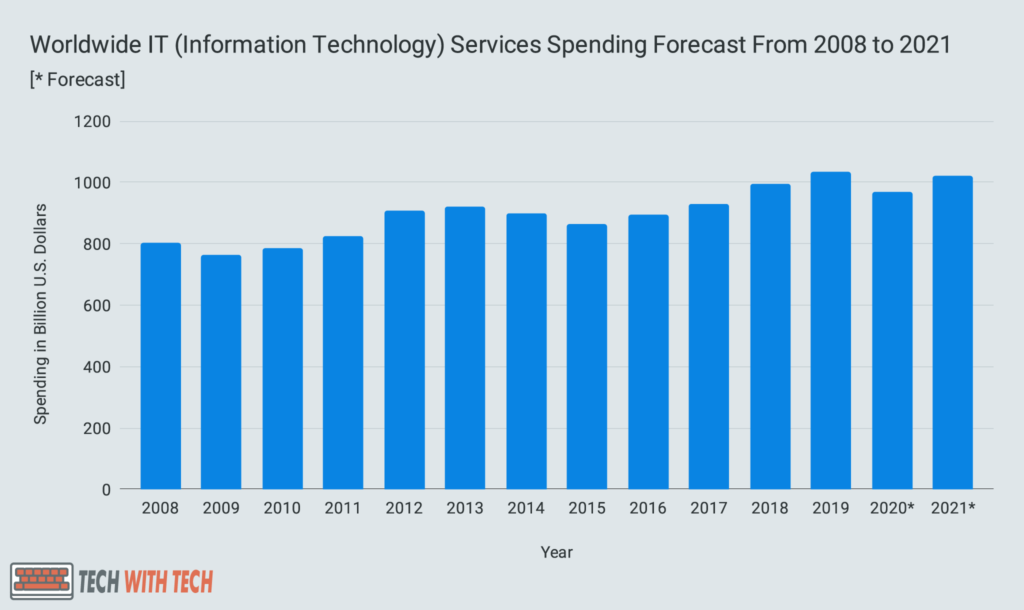 Worldwide IT (Information Technology) Services Spending Forecast From 2008 to 2021