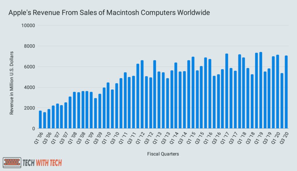 Apple's Revenue From Sales of Macintosh Computers Worldwide