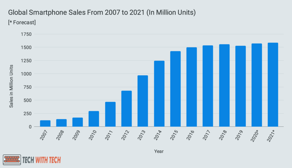 Global Smartphone Sales From 2007 to 2021 (In Million Units)