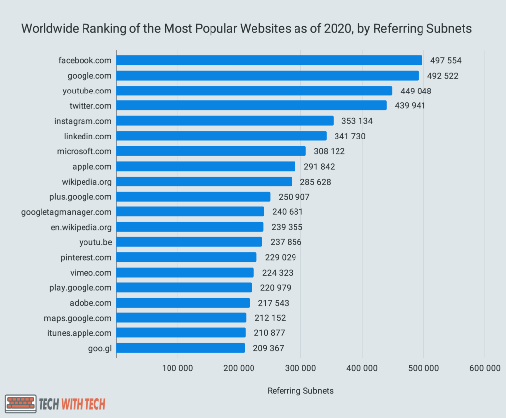 Worldwide Ranking of the Most Popular Websites as of 2020, by Referring Subnets