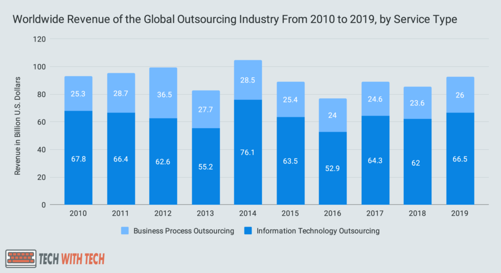 Worldwide Revenue of the Global Outsourcing Industry From 2010 to 2019, by Service Type