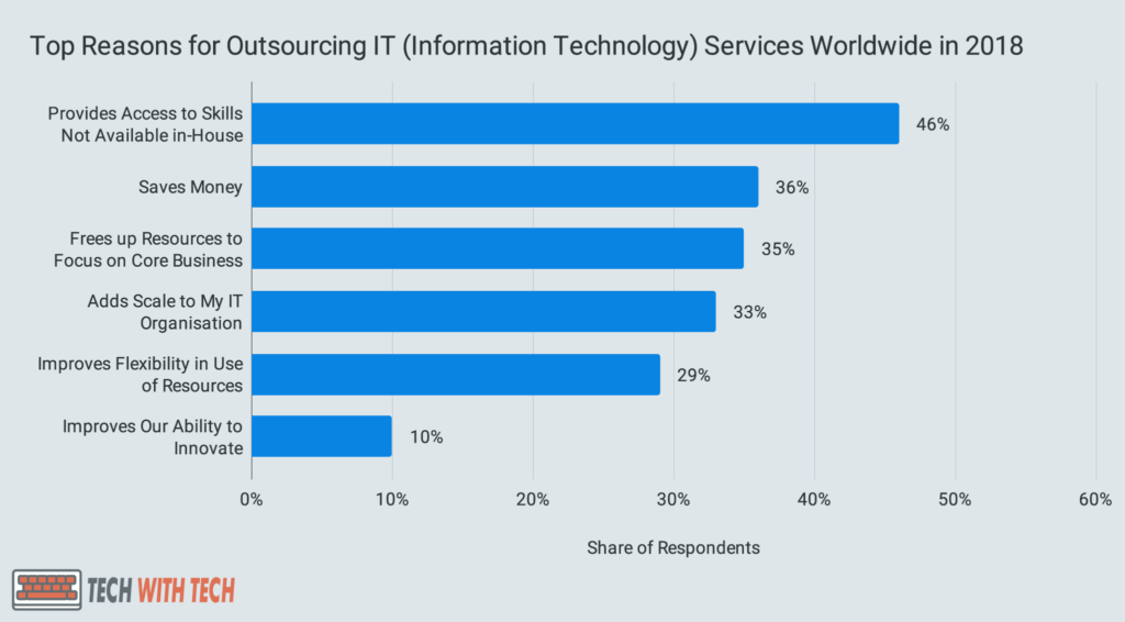 Top Reasons for Outsourcing IT (Information Technology) Services Worldwide in 2018