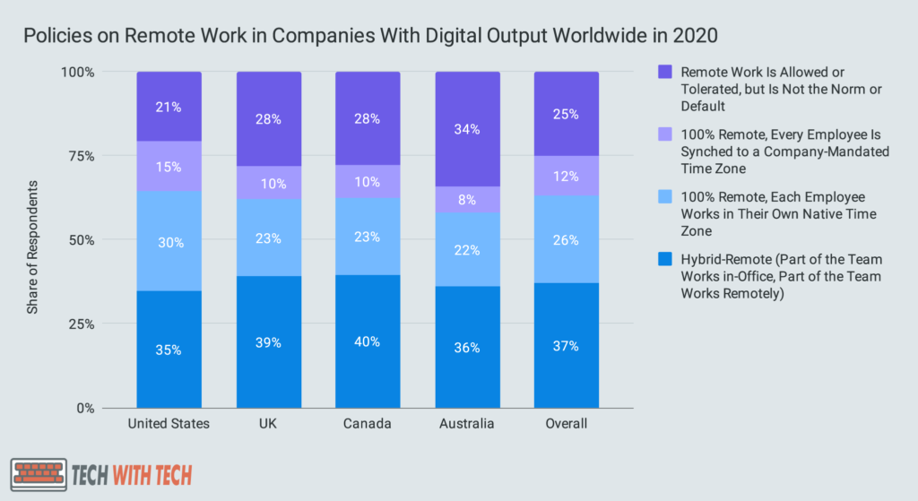 Policies on Remote Work in Companies With Digital Output Worldwide in 2020