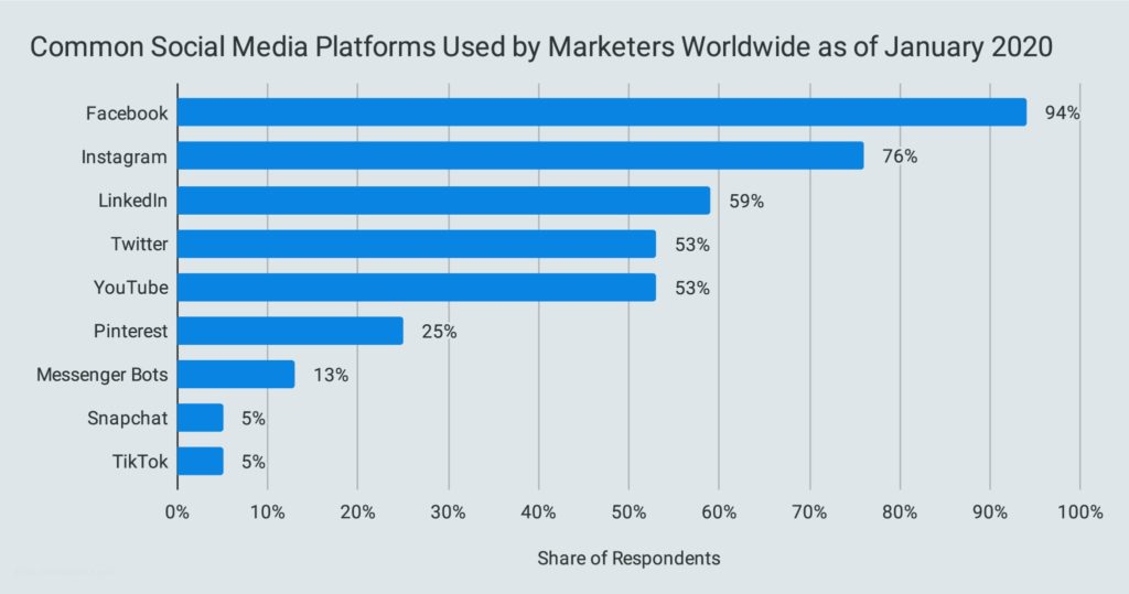 Common Social Media Platforms Used by Marketers Worldwide as of January 2020