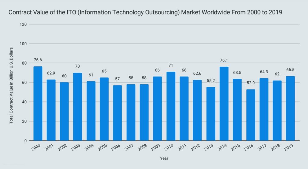 Contract Value of the ITO (Information Technology Outsourcing) Market Worldwide From 2000 to 2019