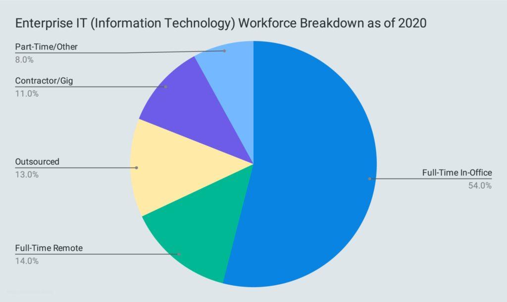 Enterprise IT (Information Technology) Workforce Breakdown as of 2020