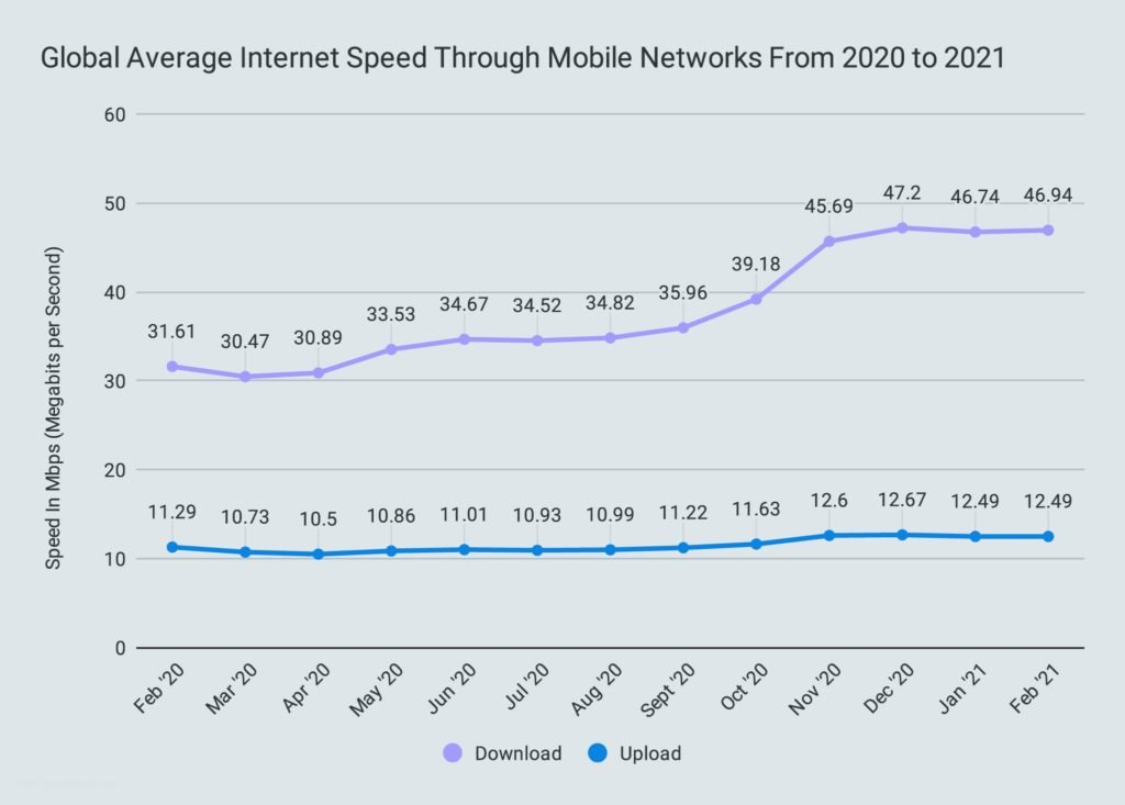 Global Average Internet Speed Through Mobile Networks From 2020 to 2021