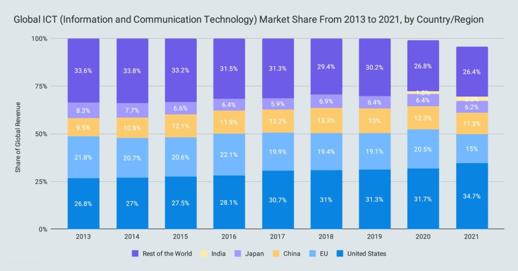 Global ICT (Information and Communication Technology) Market Share From 2013 to 2021, by Country/Region