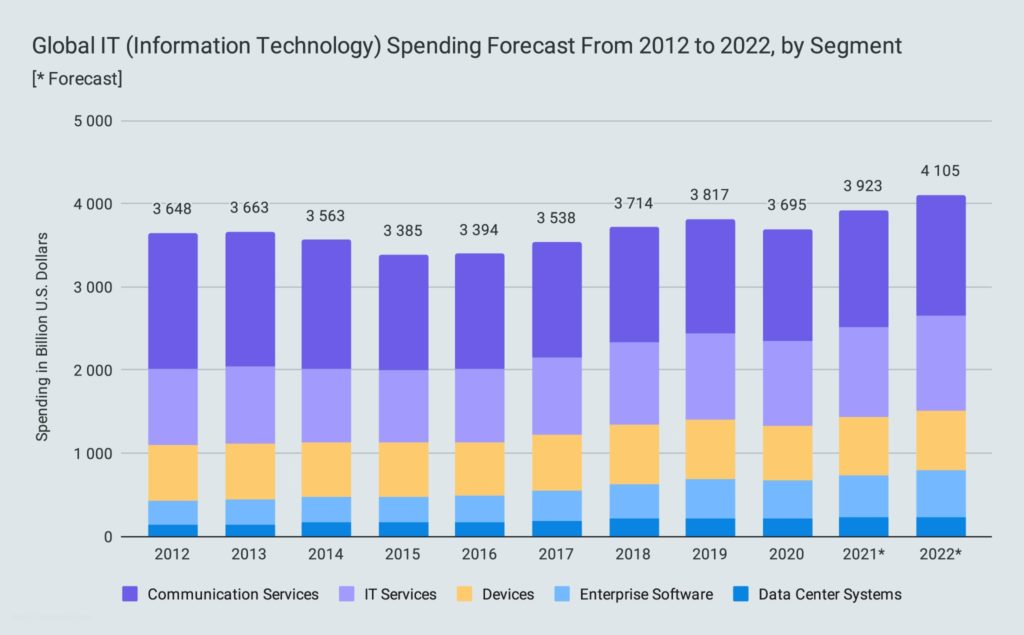 Global IT (Information Technology) Spending Forecast From 2012 to 2022, by Segment