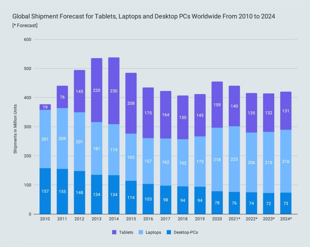Global Shipment Forecast for Tablets, Laptops and Desktop PCs Worldwide From 2010 to 2024