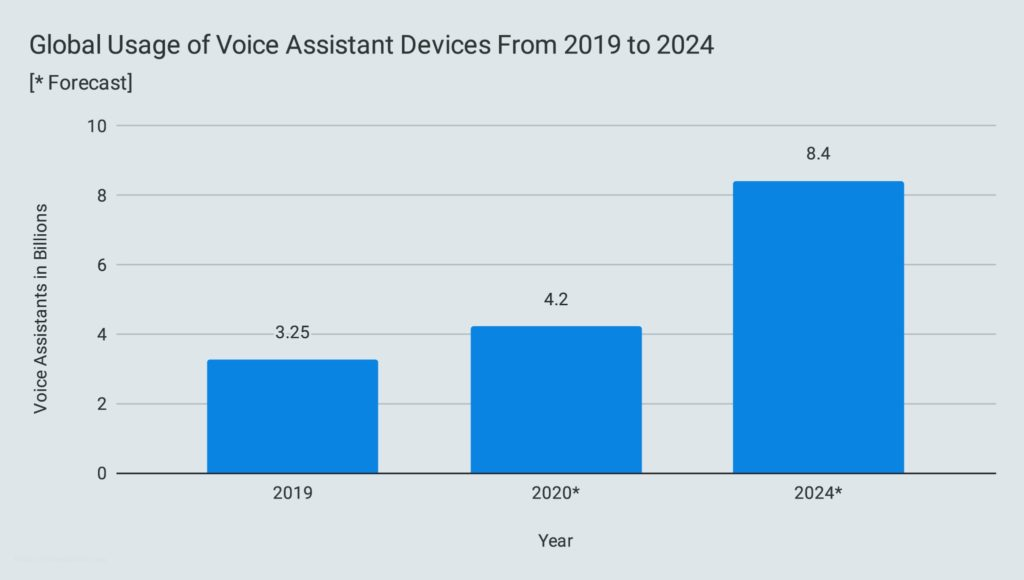 Global Usage of Voice Assistant Devices From 2019 to 2024
