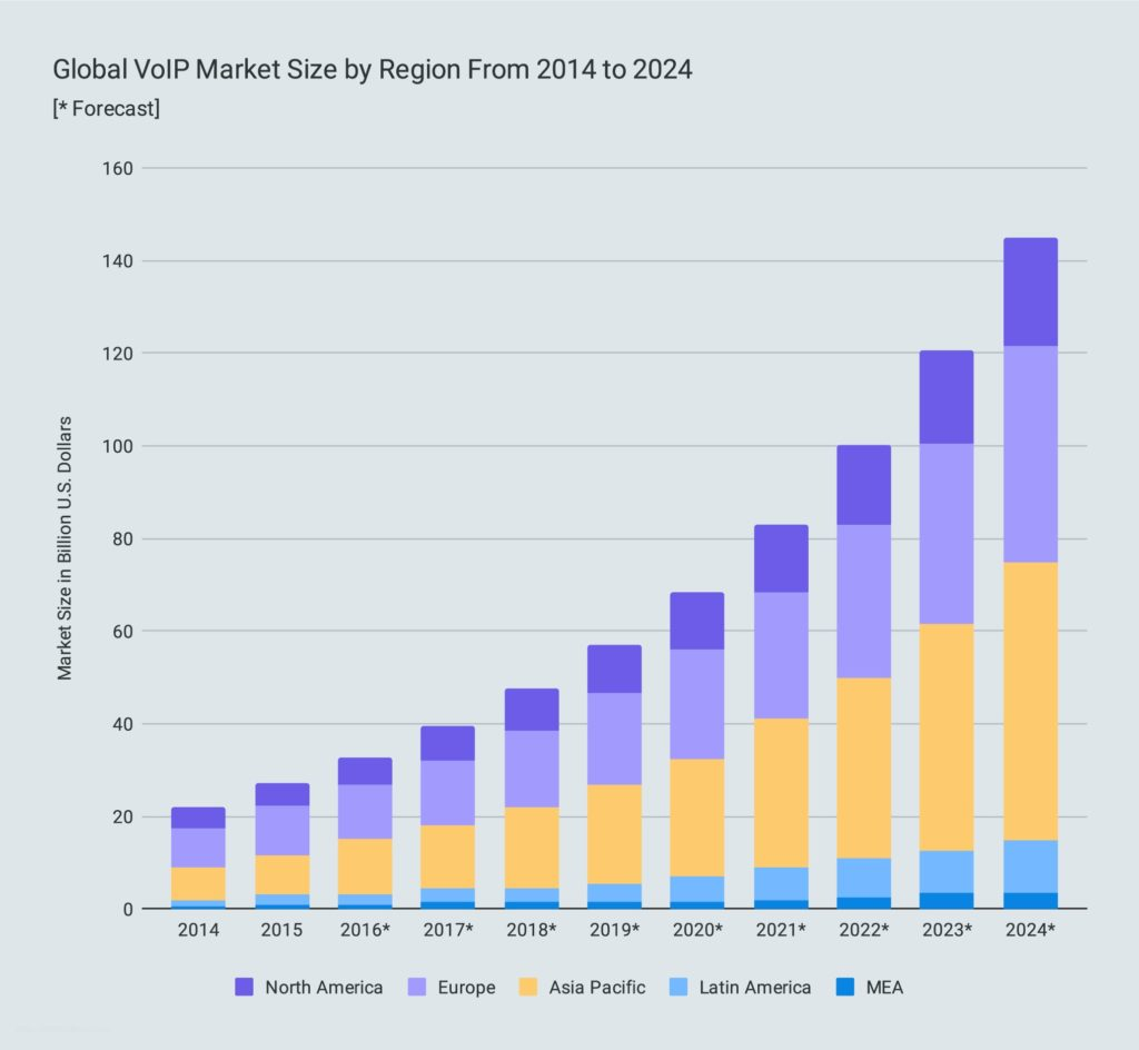 Global VoIP Market Size by Region From 2014 to 2024