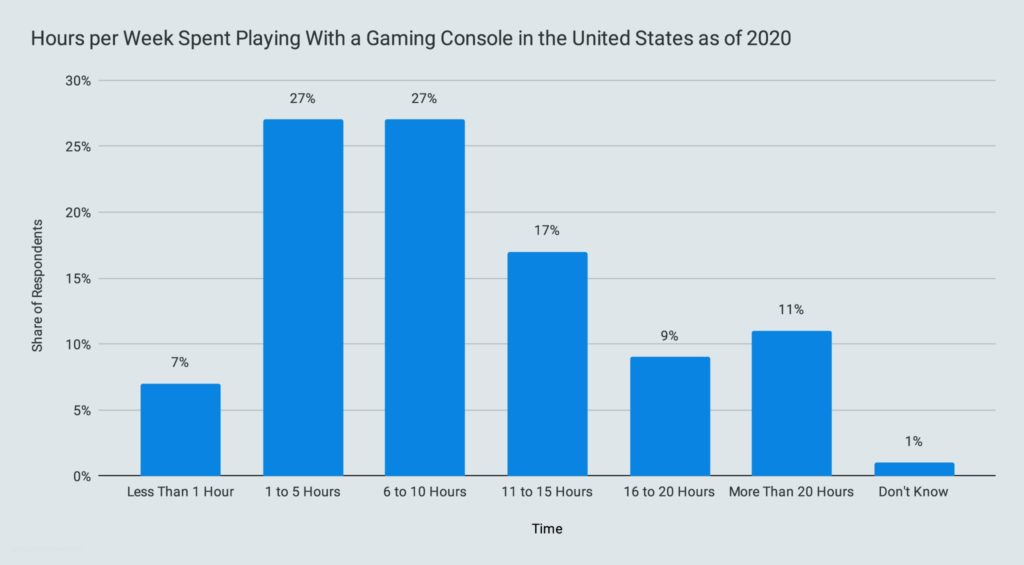 Hours per Week Spent Playing With a Gaming Console in the United States as of 2020