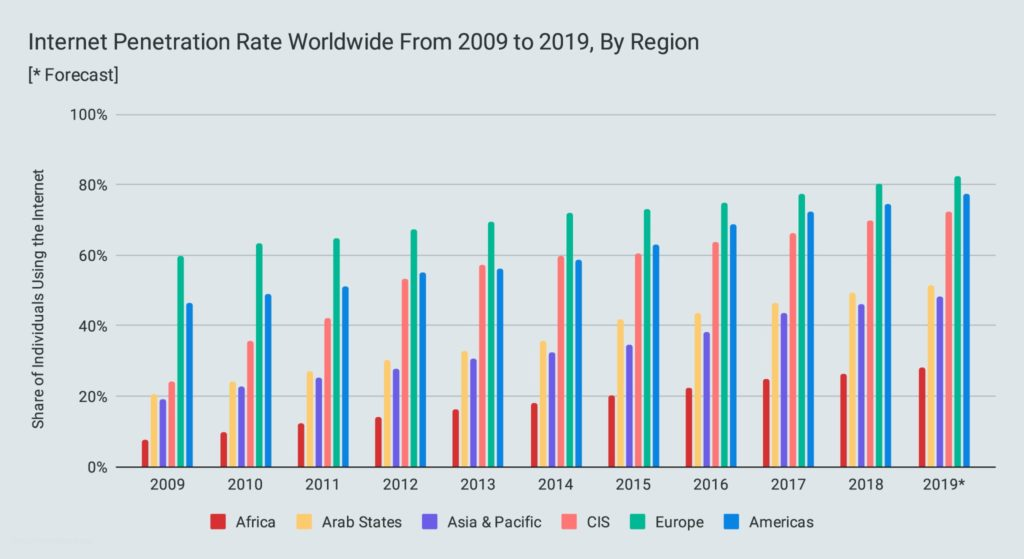 Internet Penetration Rate Worldwide From 2009 to 2019, By Region