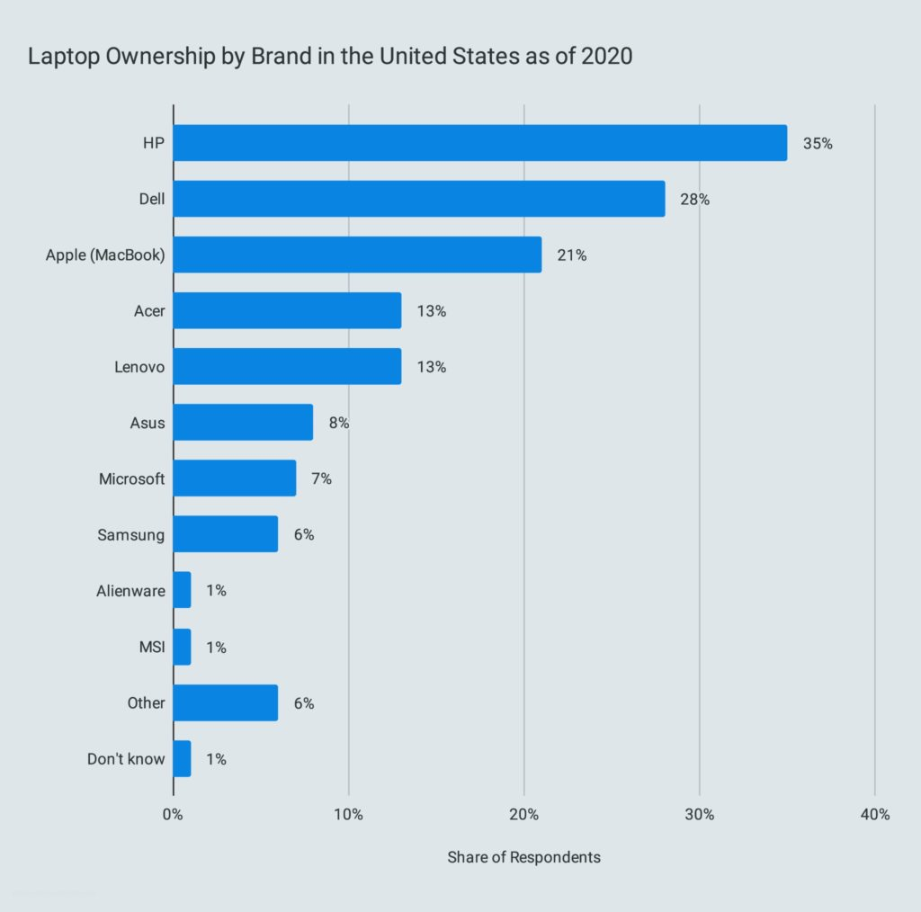 Laptop Ownership by Brand in the United States as of 2020