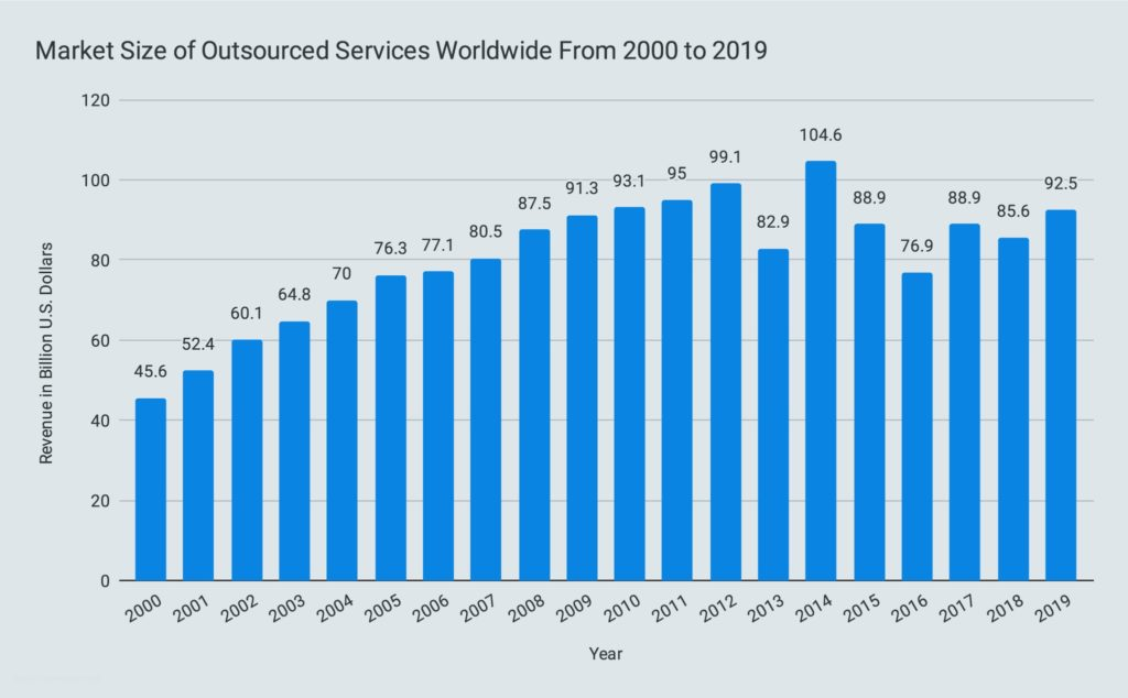Market Size of Outsourced Services Worldwide From 2000 to 2019