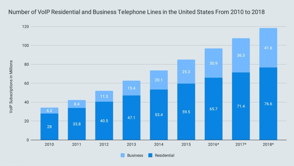 Number of VoIP Residential and Business Telephone Lines in the United States From 2010 to 2018