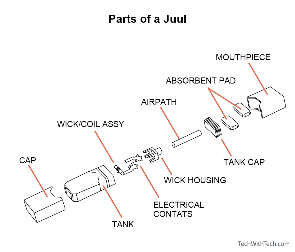 Parts of a Juul: Their Names and Functions? (+ Illustration)