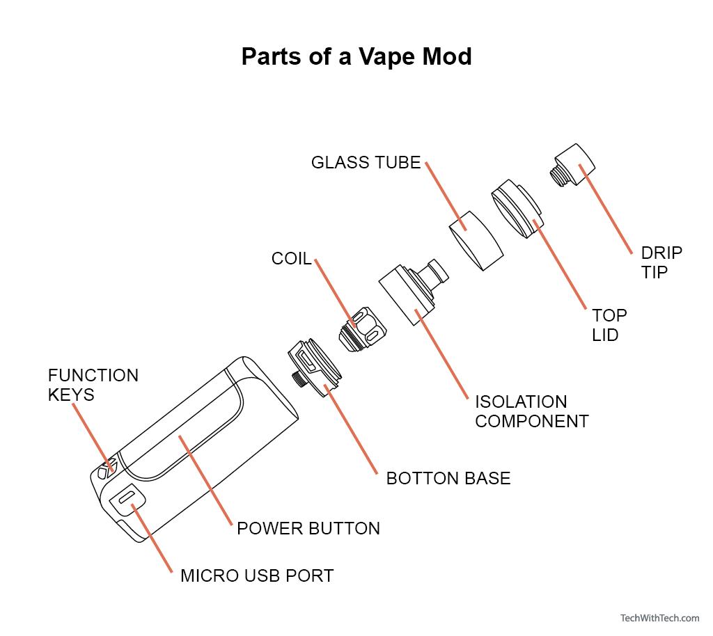 Parts of a vape mod.
