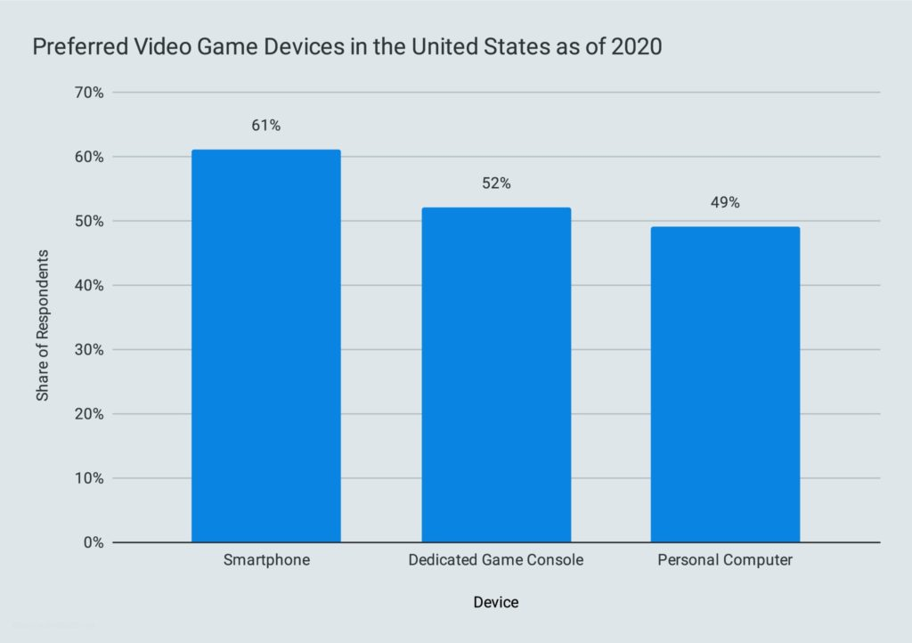 Preferred Video Game Devices in the United States as of 2020