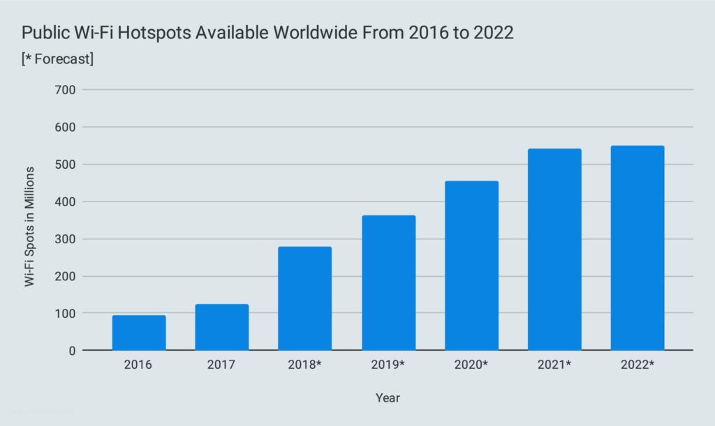 Public Wi-Fi Hotspots Available Worldwide From 2016 to 2022