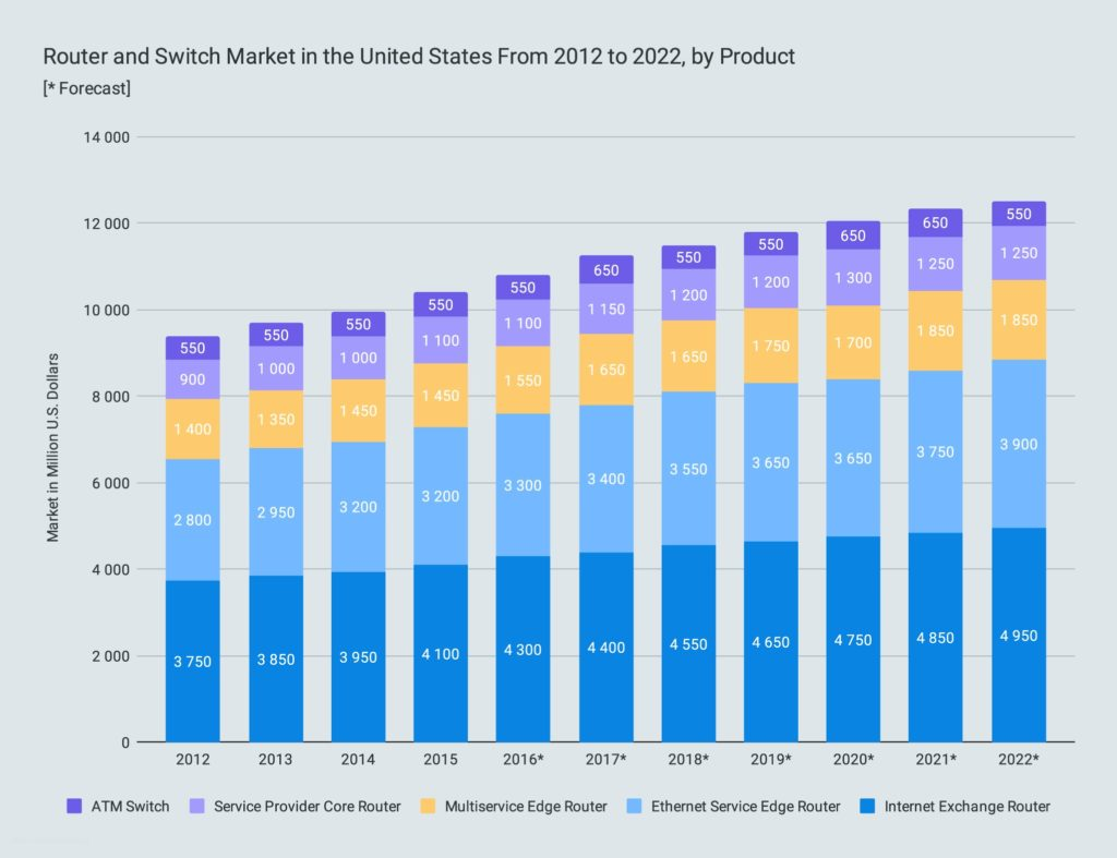 Router and Switch Market in the United States From 2012 to 2022, by Product
