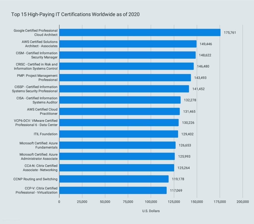Top 15 High-Paying IT Certifications Worldwide as of 2020