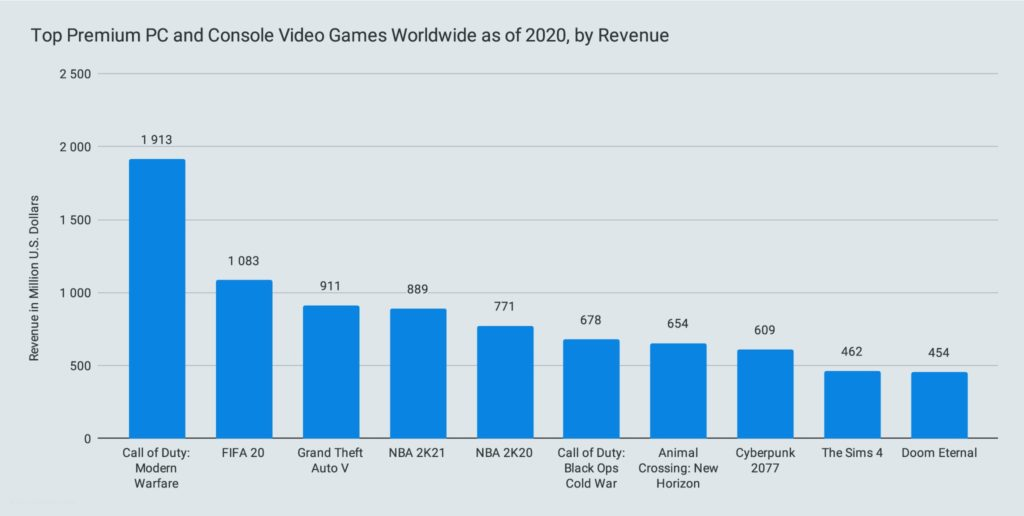 Top Premium PC and Console Video Games Worldwide as of 2020, by Revenue