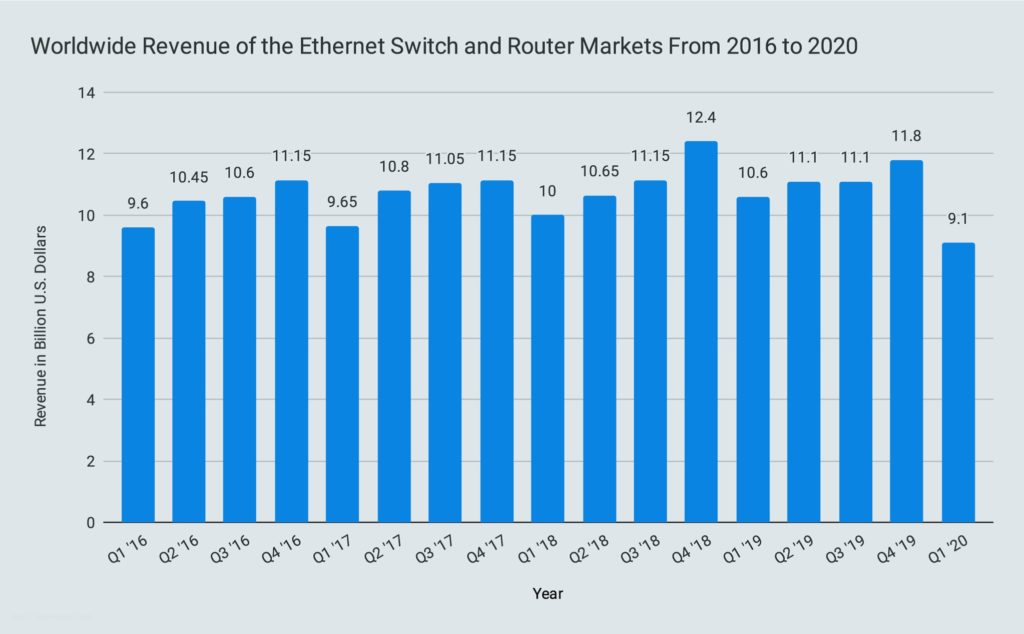 Worldwide Revenue of the Ethernet Switch and Router Markets From 2016 to 2020